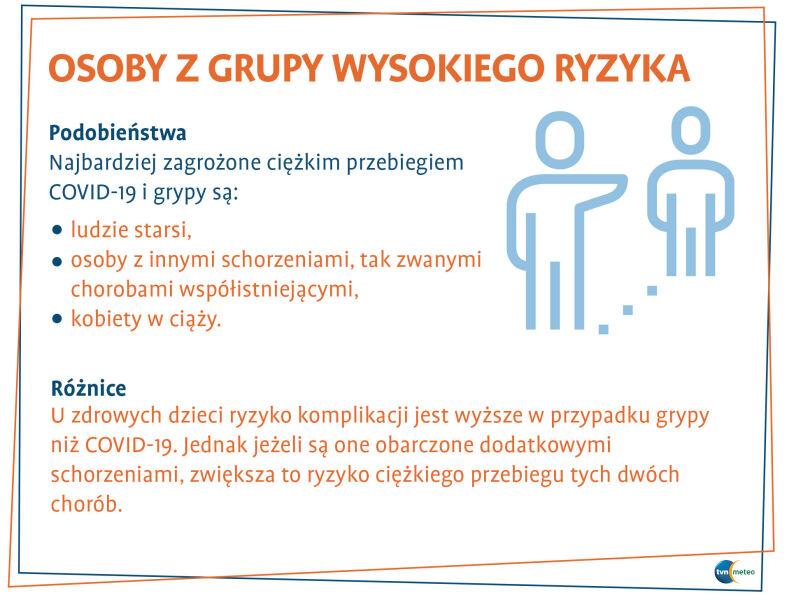 Osoby z grupy wysokiego ryzyka przy COVID-19 i grypie (tvnmeteo.pl za CDC)