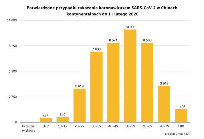Potwierdzone przypadki zakażenia koronawirusem SARS-CoV-2 w Chinach kontynentalnych do 11 lutego 2020 (tvnmeteo.pl za China CDC)
